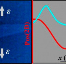 Stress Transfer Mechanisms at the Submicron Level for Graphene/Polymer Systems