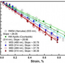 Experimentally derived axial stress/strain relations for two-dimensional materia...